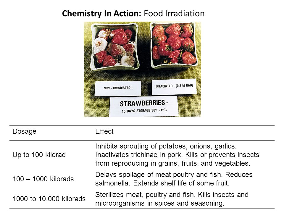 Chemistry In Action: Food Irradiation DosageEffect Up to 100 kilorad Inhibits sprouting of potatoes, onions, garlics.