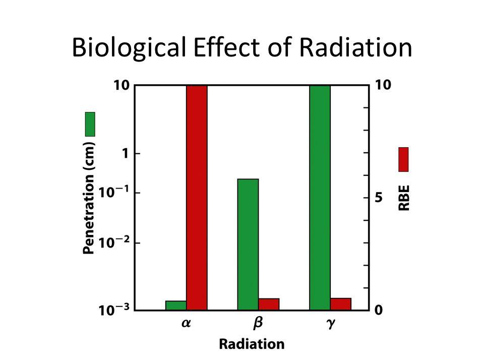 Types of radioactive decay positron emission