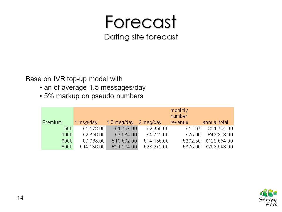 14 Forecast Dating site forecast Base on IVR top-up model with an of average 1.5 messages/day 5% markup on pseudo numbers