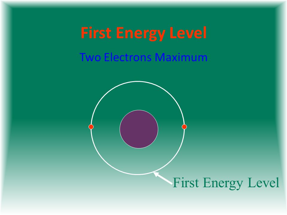 First Energy Level Two Electrons Maximum First Energy Level