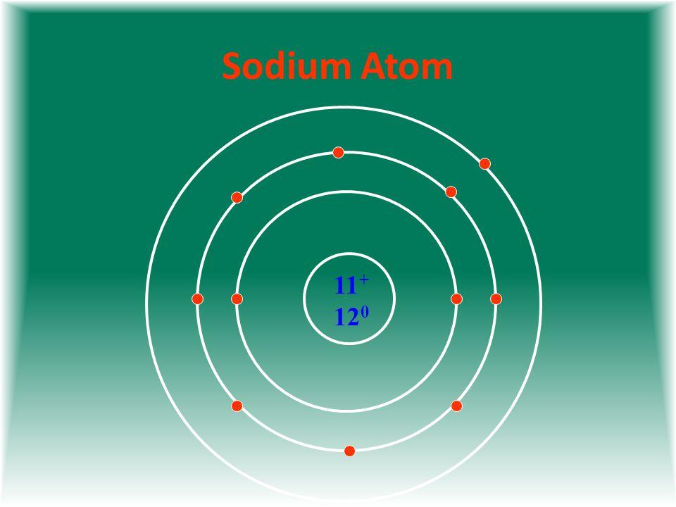 Sodium Atom 11 + 12 0
