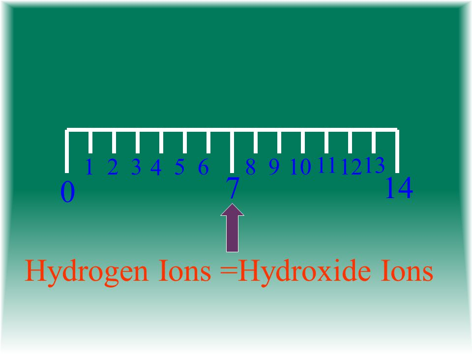 Hydrogen Ions =Hydroxide Ions