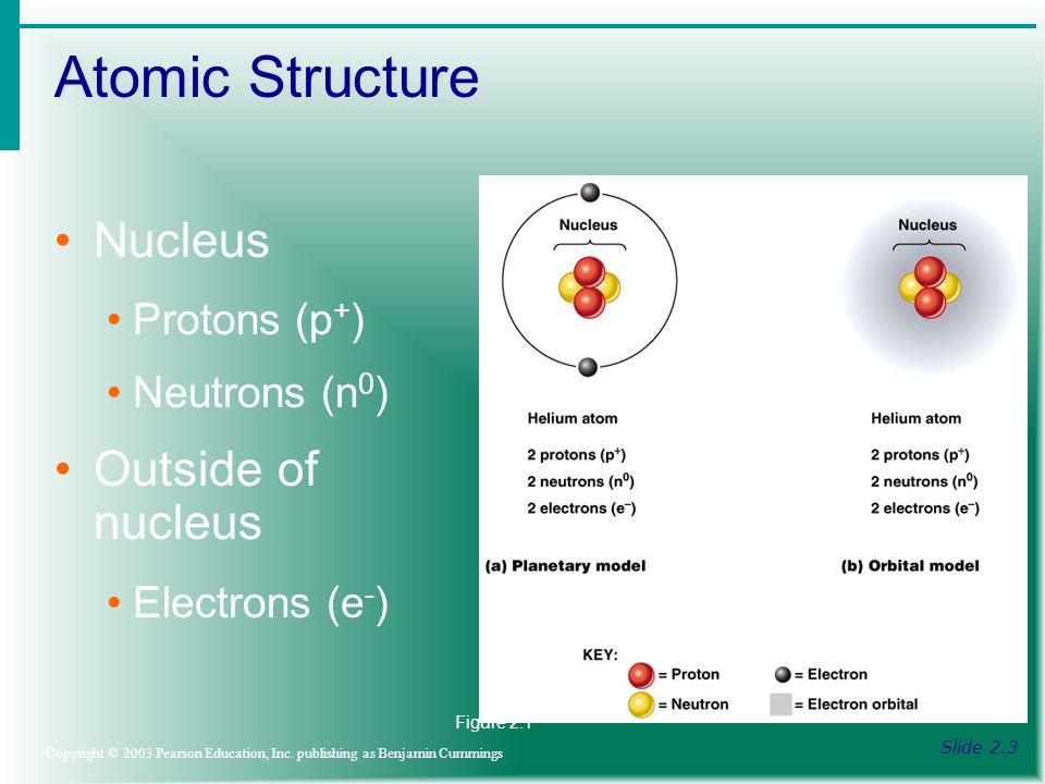 Reactive Elements Slide 2.12 Copyright © 2003 Pearson Education, Inc.