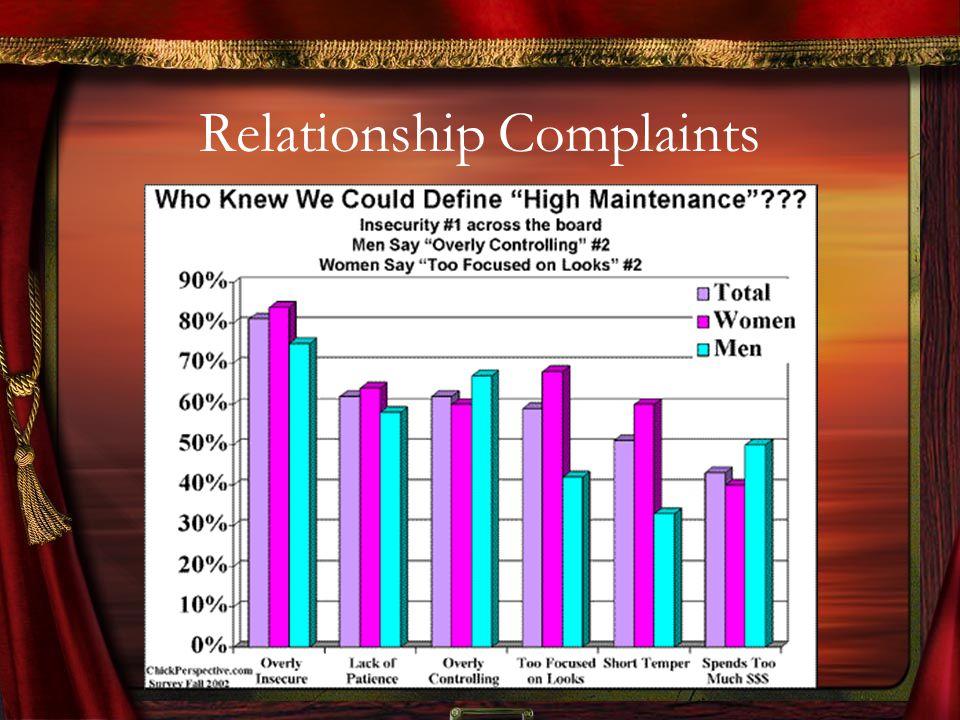 Relationship Complaints