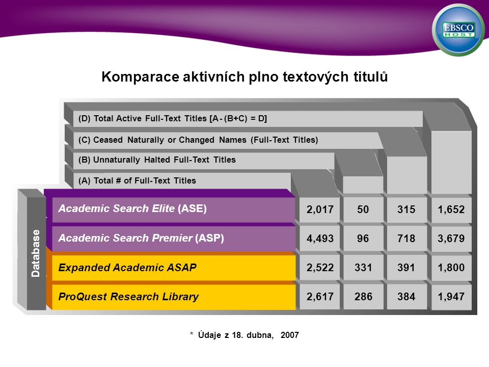 (D) Total Active Full-Text Titles [A - (B+C) = D] (C) Ceased Naturally or Changed Names (Full-Text Titles) (B) Unnaturally Halted Full-Text Titles (A) Total # of Full-Text Titles Komparace aktivních plno textových titulů Database * Údaje z 18.