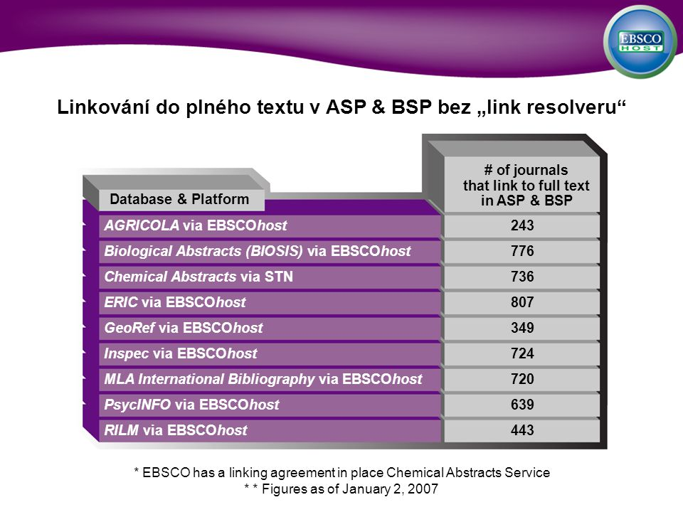 Linkování do plného textu v ASP & BSP bez link resolveru AGRICOLA via EBSCOhost243 Biological Abstracts (BIOSIS) via EBSCOhost776 Chemical Abstracts via STN736 ERIC via EBSCOhost807 GeoRef via EBSCOhost349 Inspec via EBSCOhost724 MLA International Bibliography via EBSCOhost720 PsycINFO via EBSCOhost639 RILM via EBSCOhost443 Database & Platform # of journals that link to full text in ASP & BSP * EBSCO has a linking agreement in place Chemical Abstracts Service * * Figures as of January 2, 2007