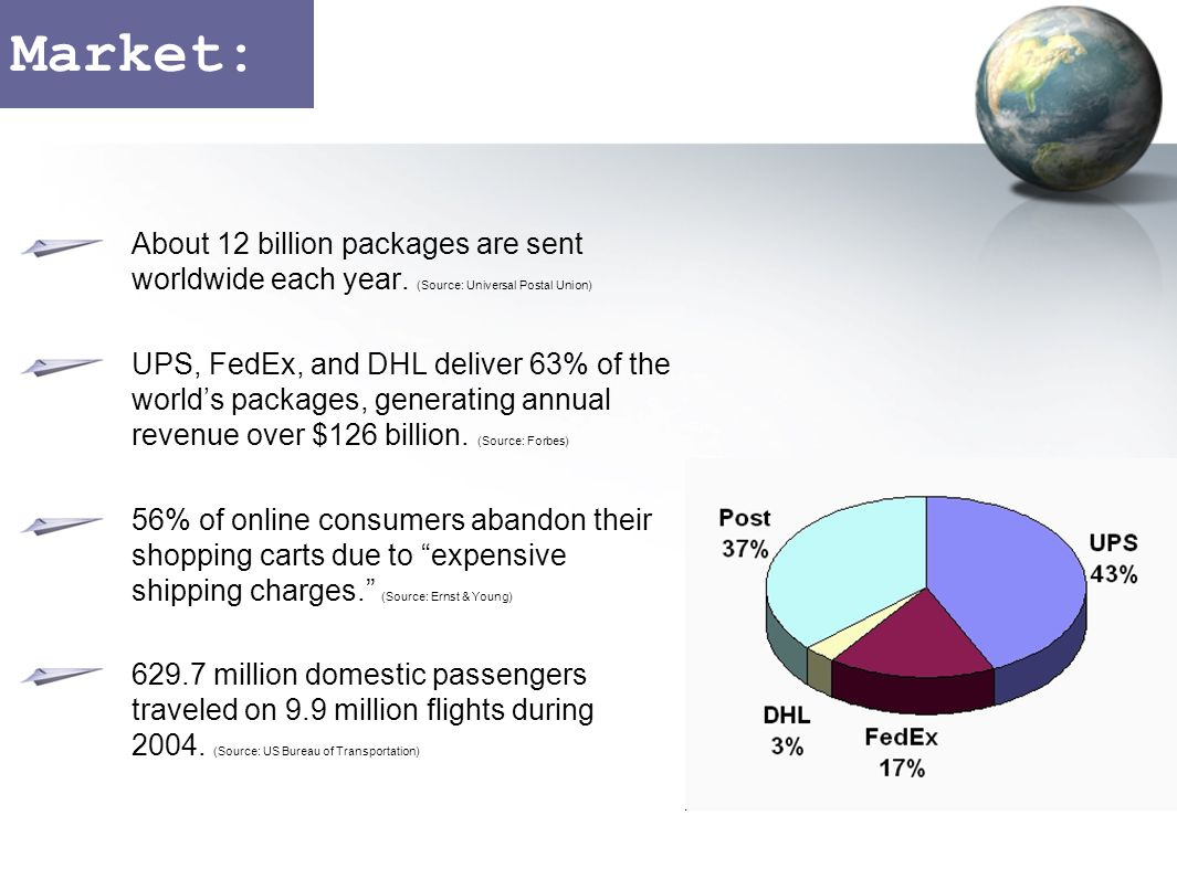 Market: About 12 billion packages are sent worldwide each year.