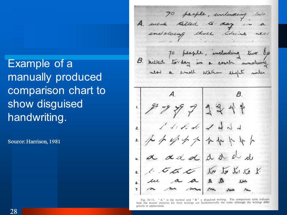 28 Example of a manually produced comparison chart to show disguised handwriting.