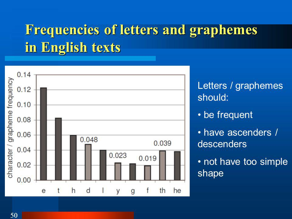 50 Frequencies of letters and graphemes in English texts Letters / graphemes should: be frequent have ascenders / descenders not have too simple shape
