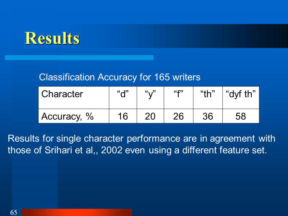 65 Results Characterdyfthdyf th Accuracy, %1620263658 Classification Accuracy for 165 writers Results for single character performance are in agreement with those of Srihari et al,, 2002 even using a different feature set.