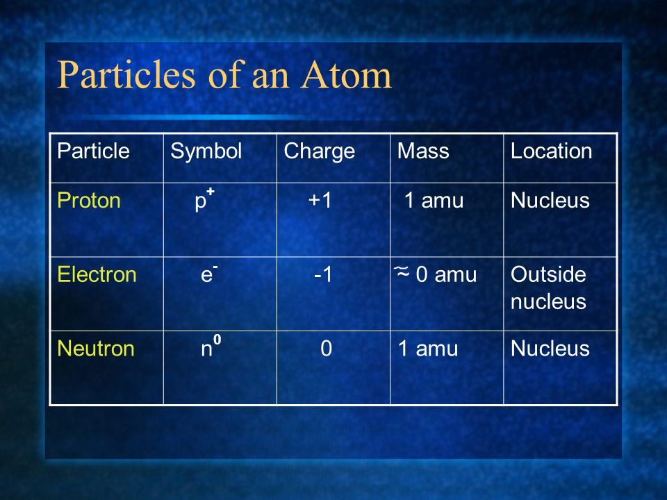 3.Atoms cannot be subdivided, created, or destroyed 4.atoms of different elements combine in simple whole # ratios to form chem compounds 5.in chemical rxns, atoms are combined, separated, or rearranged ++ ++ Atomic Theory