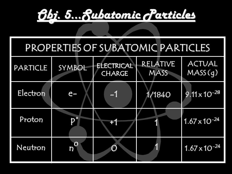 Obj. 5…Subatomic Particles PROPERTIES OF SUBATOMIC PARTICLES PROPERTIES OF SUBATOMIC PARTICLES PARTICLE SYMBOL ELECTRICAL CHARGE RELATIVE MASS ACTUAL