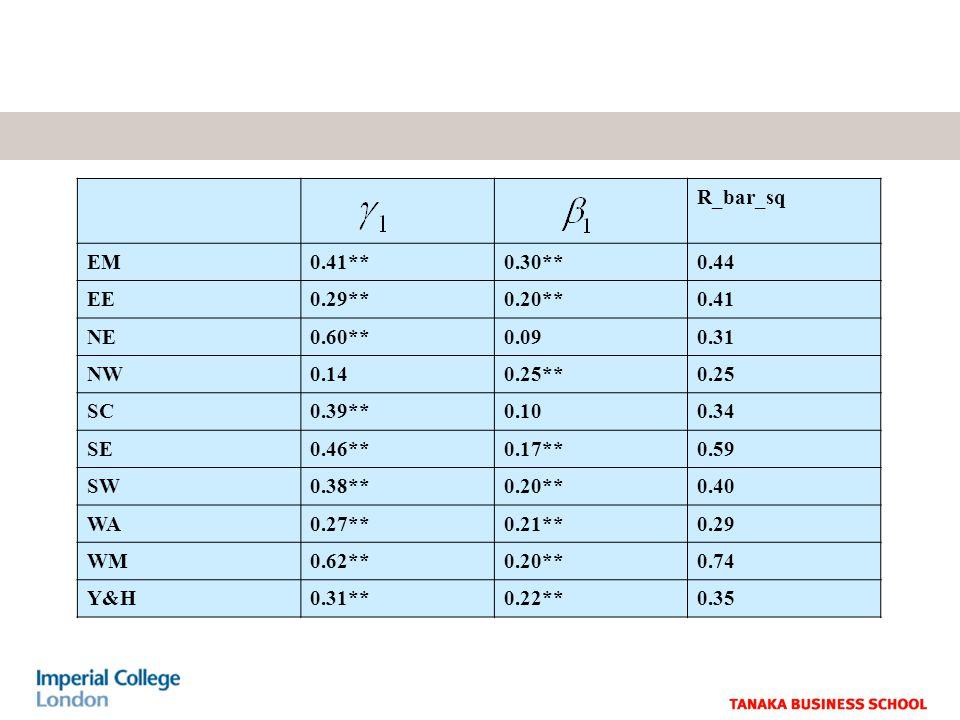 R_bar_sq EM0.41**0.30**0.44 EE0.29**0.20**0.41 NE0.60**0.090.31 NW0.140.25**0.25 SC0.39**0.100.34 SE0.46**0.17**0.59 SW0.38**0.20**0.40 WA0.27**0.21**0.29 WM0.62**0.20**0.74 Y&H0.31**0.22**0.35