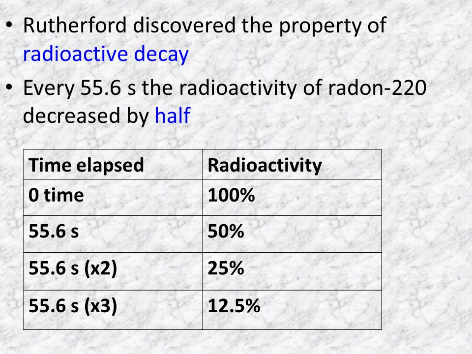 Rutherford discovered the property of radioactive decay Every 55.6 s the radioactivity of radon-220 decreased by half Time elapsedRadioactivity 0 time100% 55.6 s50% 55.6 s (x2)25% 55.6 s (x3)12.5%