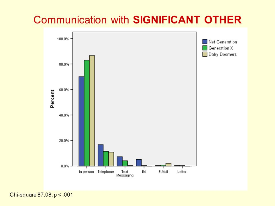Communication with SIGNIFICANT OTHER Chi-square 87.08, p <.001