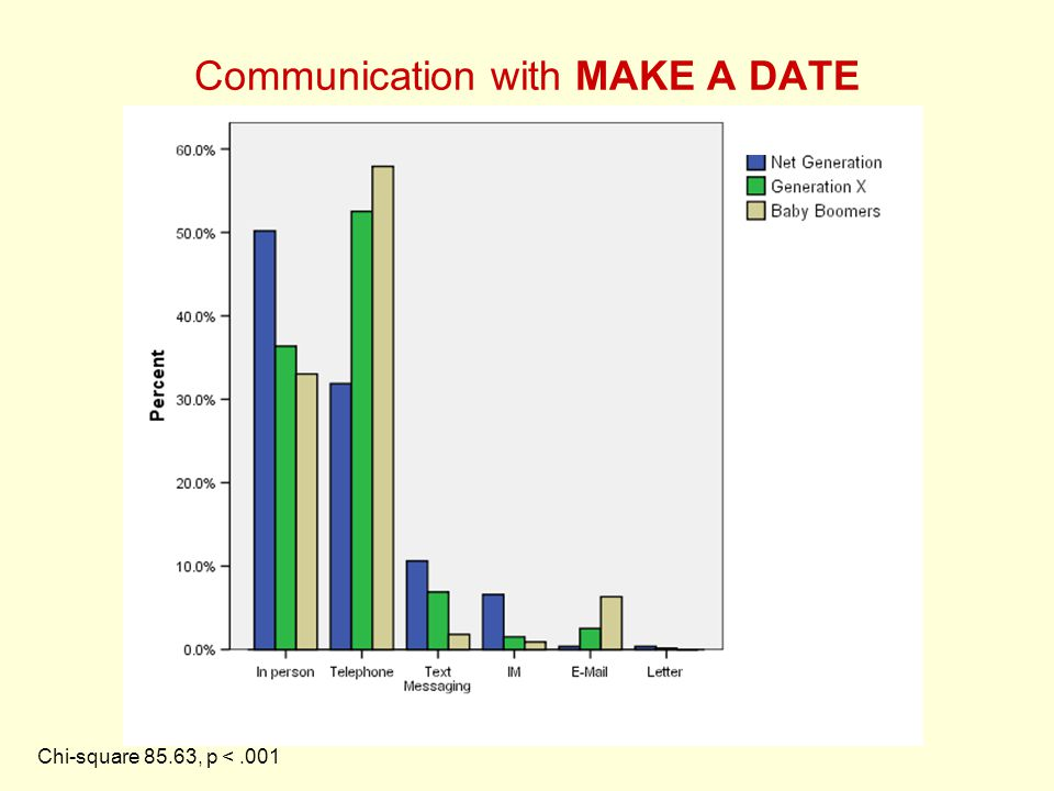 Communication with MAKE A DATE Chi-square 85.63, p <.001