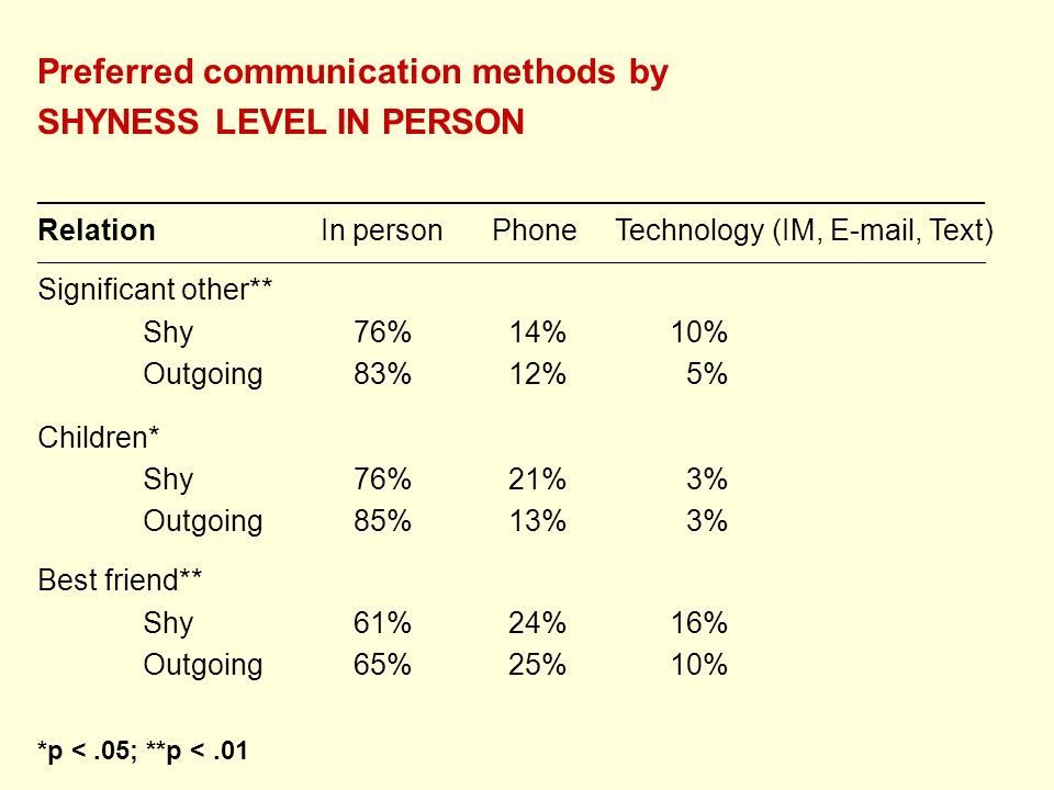 Preferred communication methods by SHYNESS LEVEL IN PERSON __________________________________________________________ Relation In person Phone Technology (IM, E-mail, Text) ________________________________________________________________________________________________________________________________________________ Significant other** Shy76% 14%10% Outgoing83% 12% 5% Children* Shy76% 21% 3% Outgoing85% 13% 3% Best friend** Shy61% 24%16% Outgoing65% 25%10% *p <.05; **p <.01