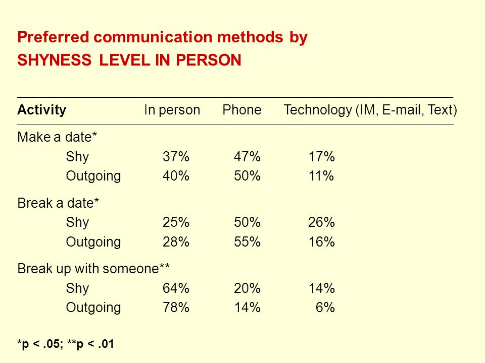 Preferred communication methods by SHYNESS LEVEL IN PERSON __________________________________________________________ Activity In person Phone Technology (IM, E-mail, Text) ________________________________________________________________________________________________________________________________________________ Make a date* Shy37% 47%17% Outgoing40% 50%11% Break a date* Shy25% 50%26% Outgoing28% 55%16% Break up with someone** Shy64% 20%14% Outgoing78% 14% 6% *p <.05; **p <.01