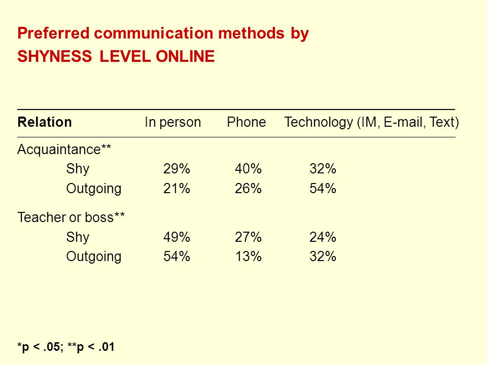 Preferred communication methods by SHYNESS LEVEL ONLINE __________________________________________________________ Relation In person Phone Technology (IM, E-mail, Text) ________________________________________________________________________________________________________________________________________________ Acquaintance** Shy29% 40%32% Outgoing21% 26%54% Teacher or boss** Shy49% 27%24% Outgoing54% 13%32% *p <.05; **p <.01