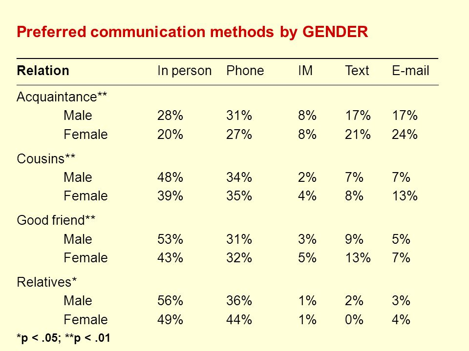 Preferred communication methods by GENDER __________________________________________________________ RelationIn person PhoneIMText E-mail ________________________________________________________________________________________________________________________________________________ Acquaintance** Male28% 31%8%17%17% Female20% 27%8%21%24% Cousins** Male48% 34%2%7%7% Female39% 35%4%8%13% Good friend** Male53% 31%3%9%5% Female43% 32%5%13%7% Relatives* Male56% 36%1%2%3% Female49% 44%1%0%4% *p <.05; **p <.01