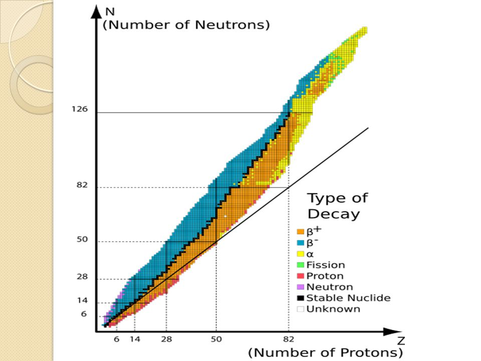 Important observations All nuclides with 84 or more protons are unstable with respect to radioactive decay.