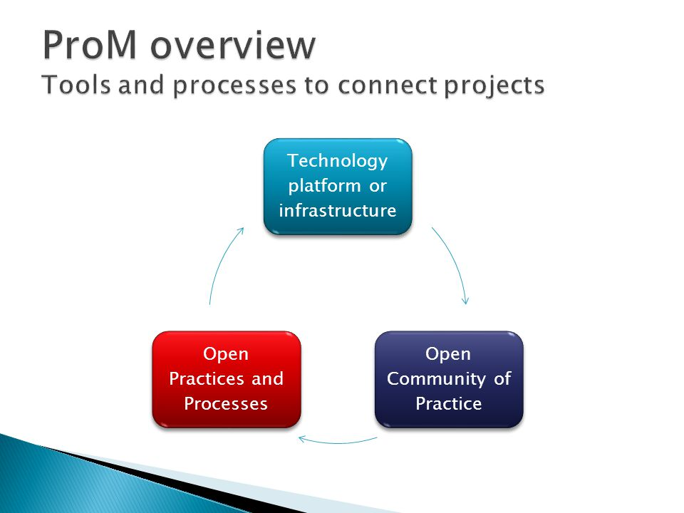 Technology platform or infrastructure Open Community of Practice Open Practices and Processes