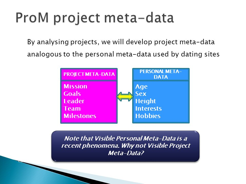 By analysing projects, we will develop project meta-data analogous to the personal meta-data used by dating sites Mission Goals Leader Team Milestones Age Sex Height Interests Hobbies PROJECT META-DATA PERSONAL META- DATA Note that Visible Personal Meta-Data is a recent phenomena.