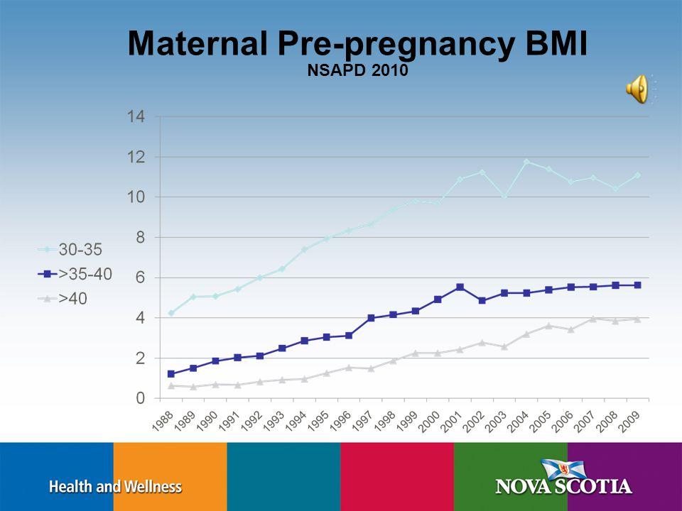 Physical Assessment: Body Mass Index