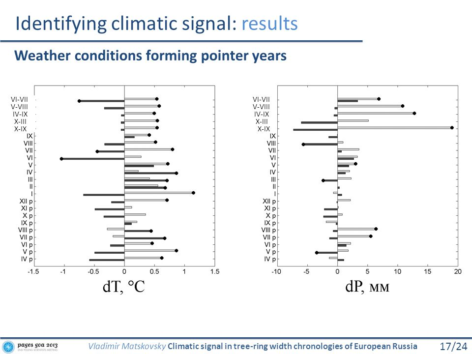 Identifying climatic signal: results 17/24 Vladimir Matskovsky Climatic signal in tree-ring width chronologies of European Russia Weather conditions f