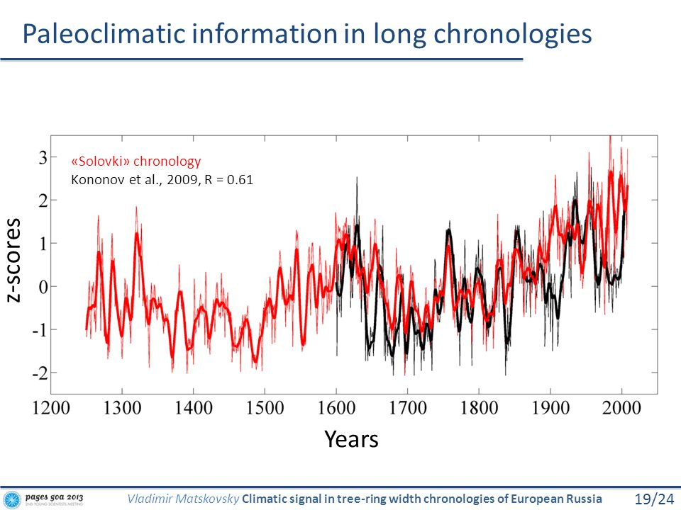 Paleoclimatic information in long chronologies 19/24 Vladimir Matskovsky Climatic signal in tree-ring width chronologies of European Russia z-scores Y