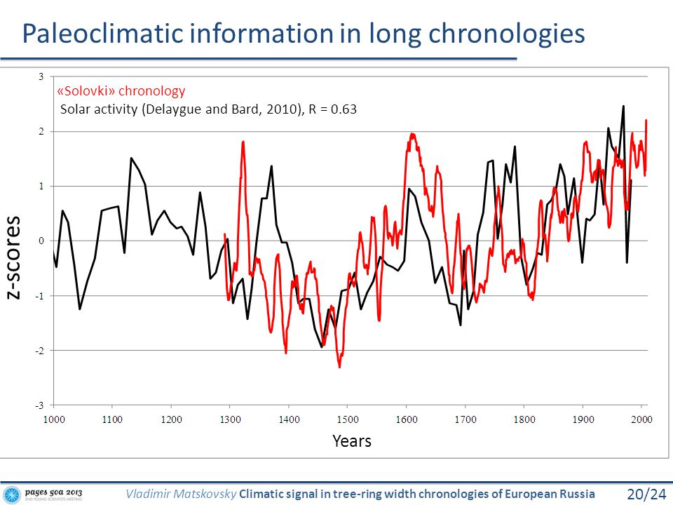 «Solovki» chronology Solar activity (Delaygue and Bard, 2010), R = 0.63 Paleoclimatic information in long chronologies 20/24 Vladimir Matskovsky Clima