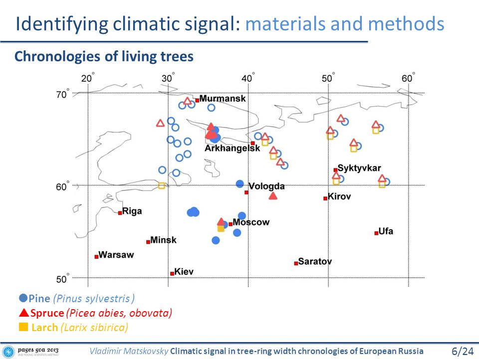 Identifying climatic signal: materials and methods 6/24 Vladimir Matskovsky Climatic signal in tree-ring width chronologies of European Russia Pine (P