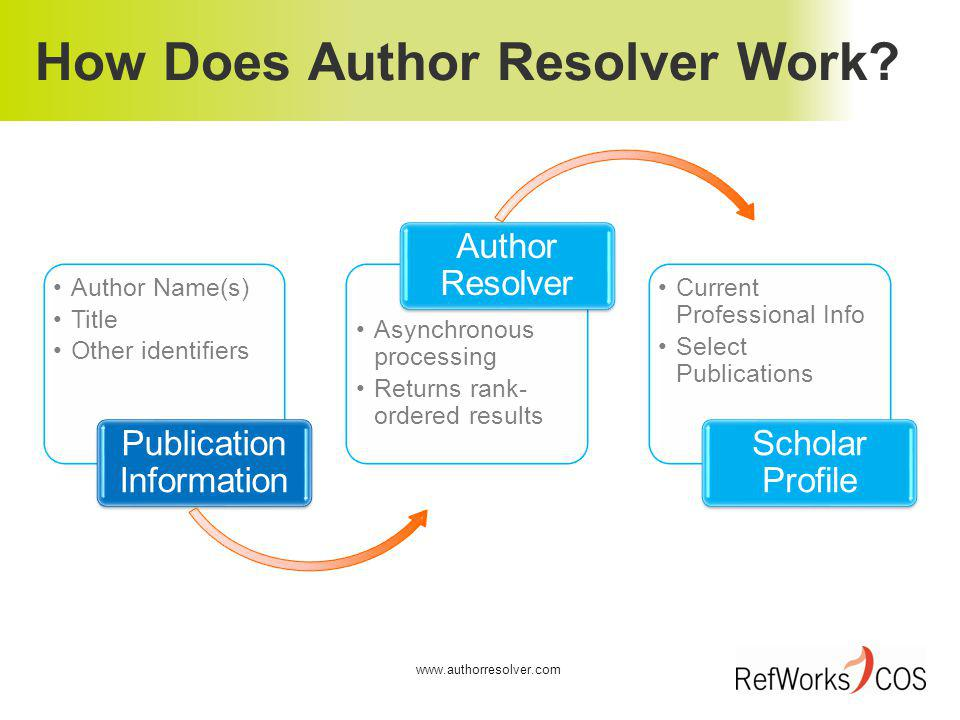 How Does Author Resolver Work.