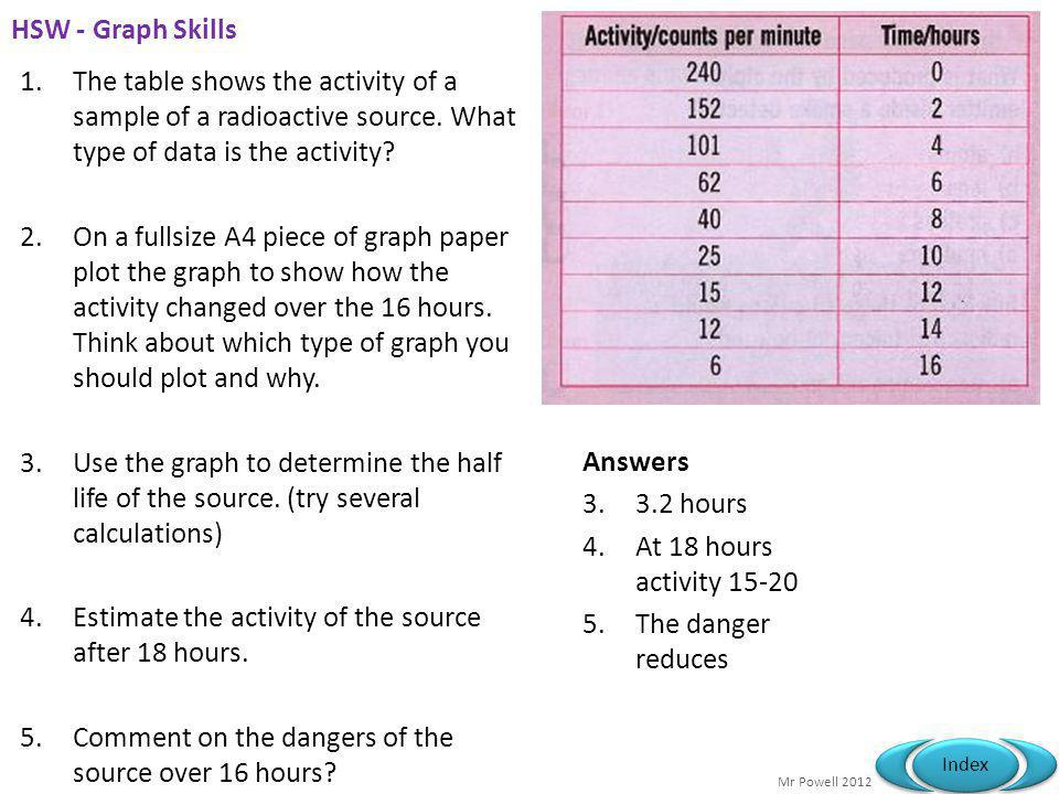 Mr Powell 2012 Index HSW - Graph Skills 1.The table shows the activity of a sample of a radioactive source.