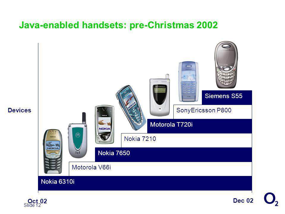 Slide 12 Java-enabled handsets: pre-Christmas 2002 Dec 02 Oct 02 Motorola V66i Nokia 6310i Motorola T720i Siemens S55 Nokia 7650 SonyEricsson P800 Nokia 7210 Devices