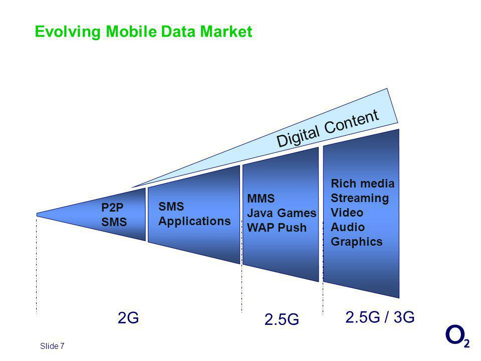 Slide 7 Evolving Mobile Data Market Digital Content P2P SMS Applications MMS Java Games WAP Push Rich media Streaming Video Audio Graphics 2G 2.5G 2.5G / 3G