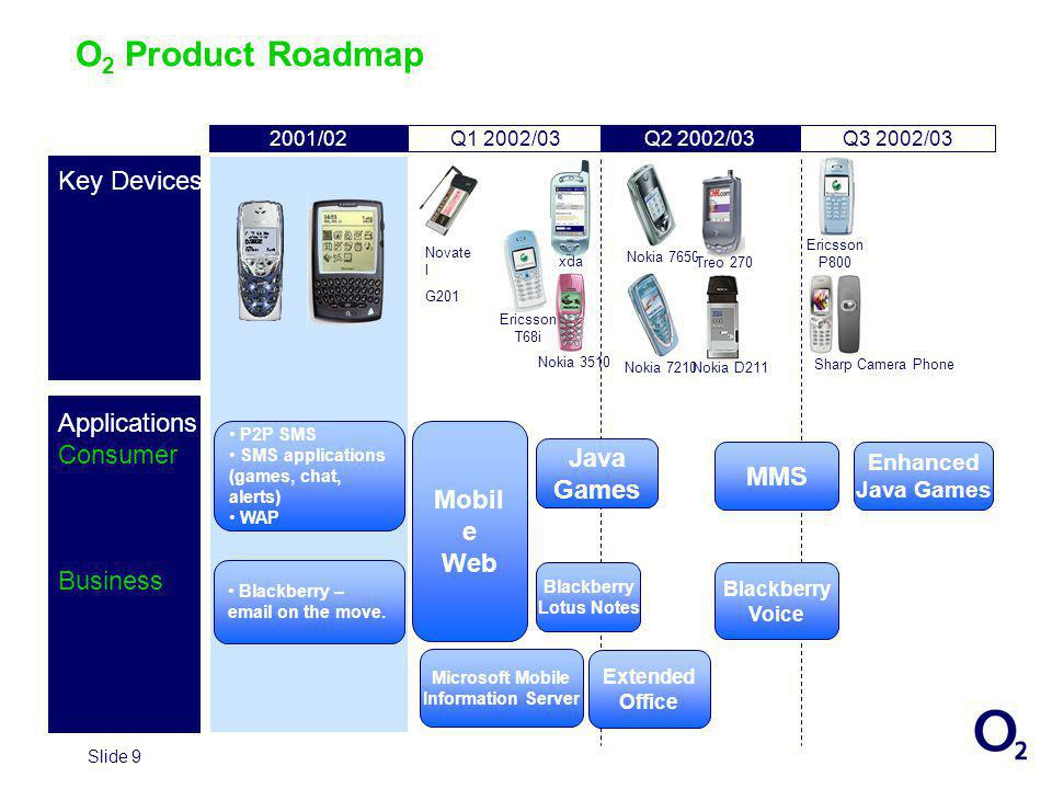 Slide 9 O 2 Product Roadmap xda Nokia 3510 Ericsson T68i Nokia 7650 Nokia 7210 Ericsson P800 Treo 270 Novate l G201 Nokia D211 Sharp Camera Phone MMS Java Games Mobil e Web Microsoft Mobile Information Server Blackberry Lotus Notes Blackberry Voice Enhanced Java Games Extended Office P2P SMS SMS applications (games, chat, alerts) WAP Blackberry – email on the move.