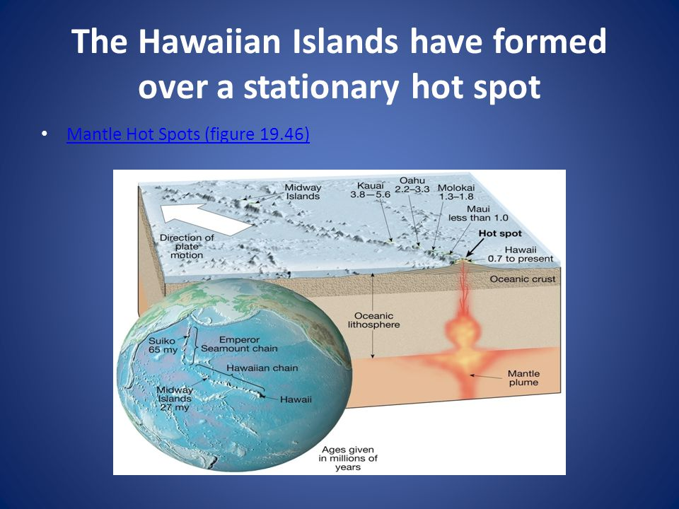 The Hawaiian Islands have formed over a stationary hot spot Mantle Hot Spots (figure 19.46)