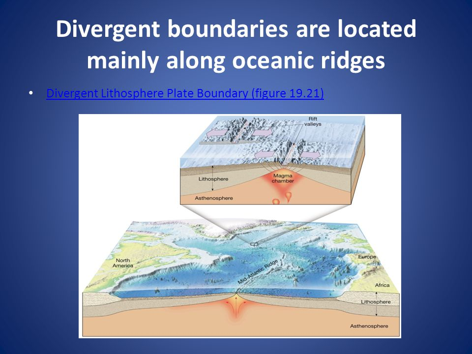 Divergent boundaries are located mainly along oceanic ridges Divergent Lithosphere Plate Boundary (figure 19.21)