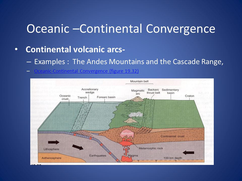 Oceanic –Continental Convergence Continental volcanic arcs- – Examples : The Andes Mountains and the Cascade Range, – Oceanic-Continental Convergence