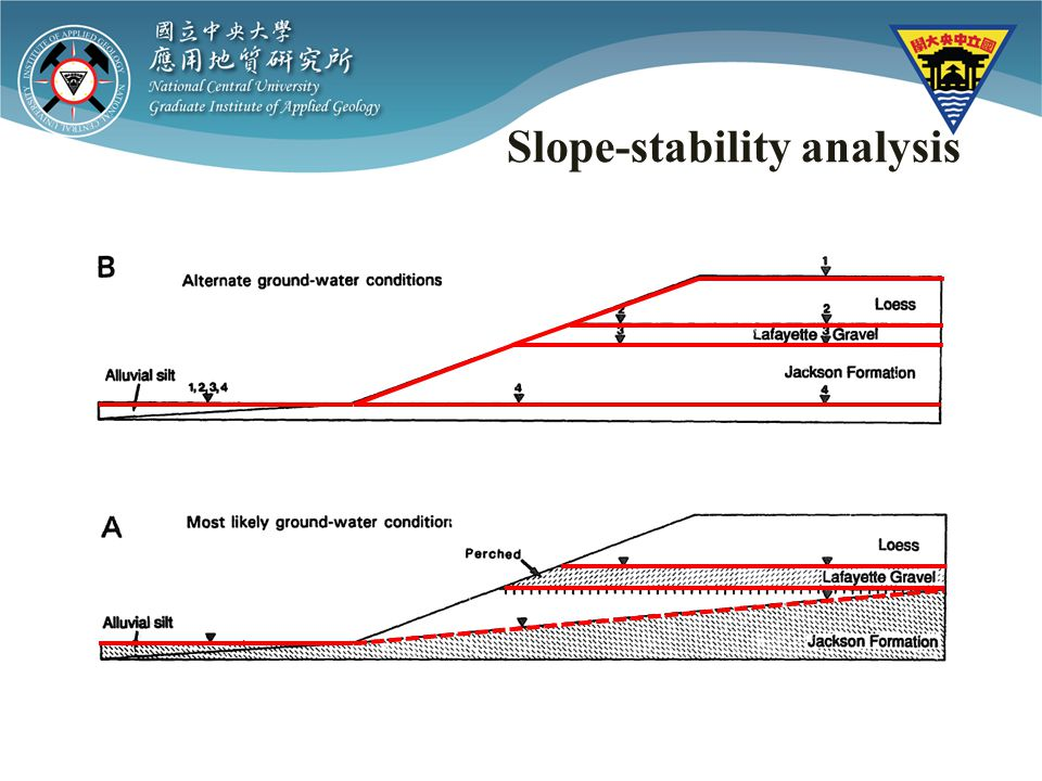 Slope-stability analysis
