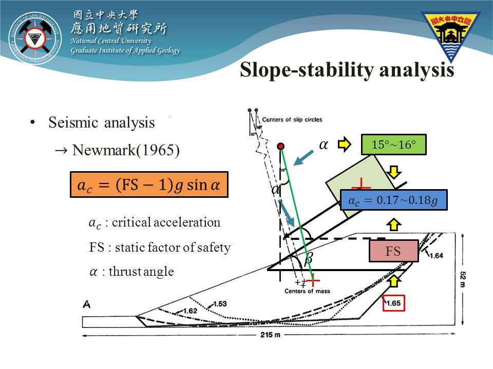 Slope-stability analysis FS : static factor of safety FS