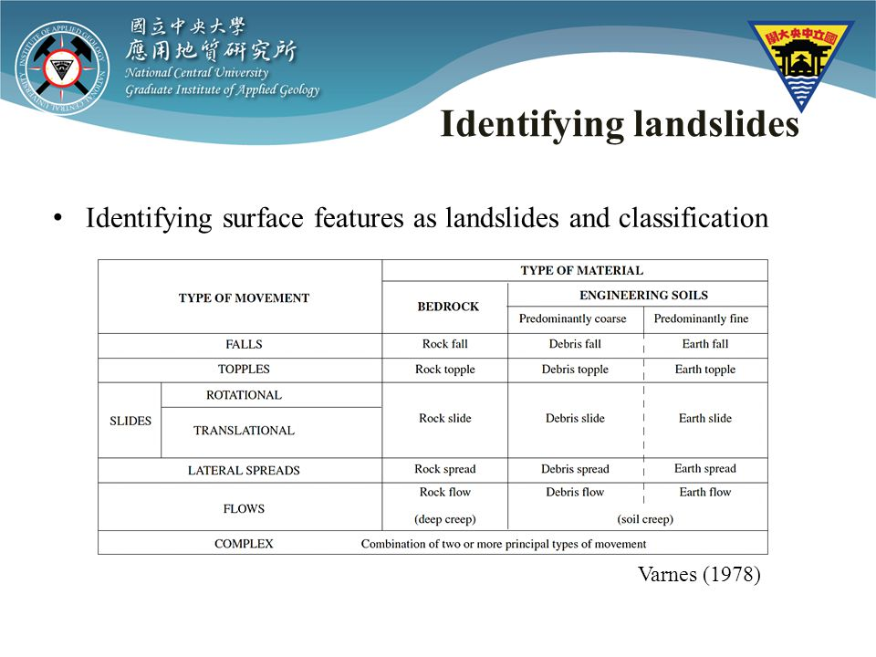 Identifying landslides (1) Disrupted slides and falls (2) Coherent slides (3) Lateral spreads and flows