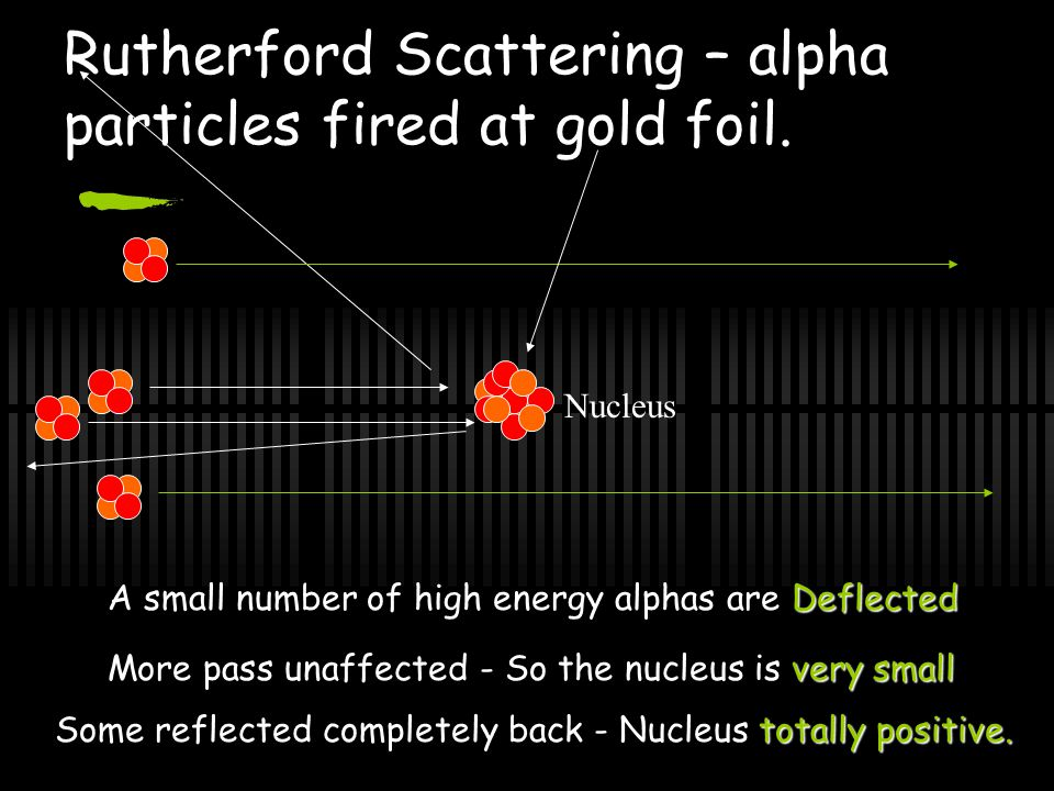 Rutherford Scattering – alpha particles fired at gold foil.