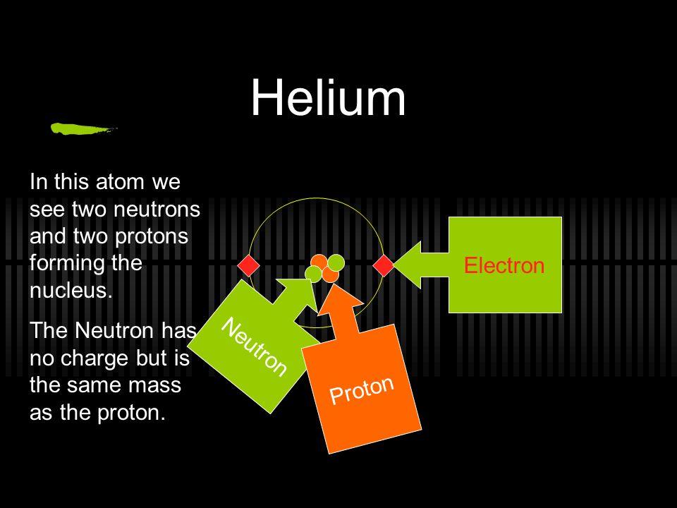 Hydrogen Electron Proton The simplest atom has one negative electron orbiting one positive proton.