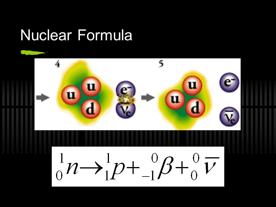 Beta decay In β decay, the weak force converts a neutron into a proton while emitting an electron and an antineutrino n 0 p + + e - + ν e This explain