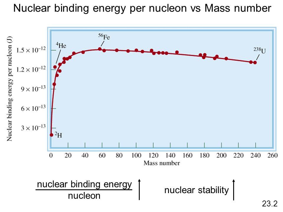 Nuclear binding energy per nucleon vs Mass number nuclear stability 23.2 nuclear binding energy nucleon