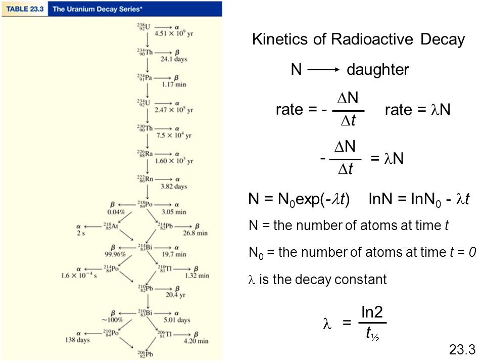 Kinetics of Radioactive Decay N daughter rate = - N t rate = N N t = N - N = N 0 exp(- t)lnN = lnN 0 - t N = the number of atoms at time t N 0 = the n
