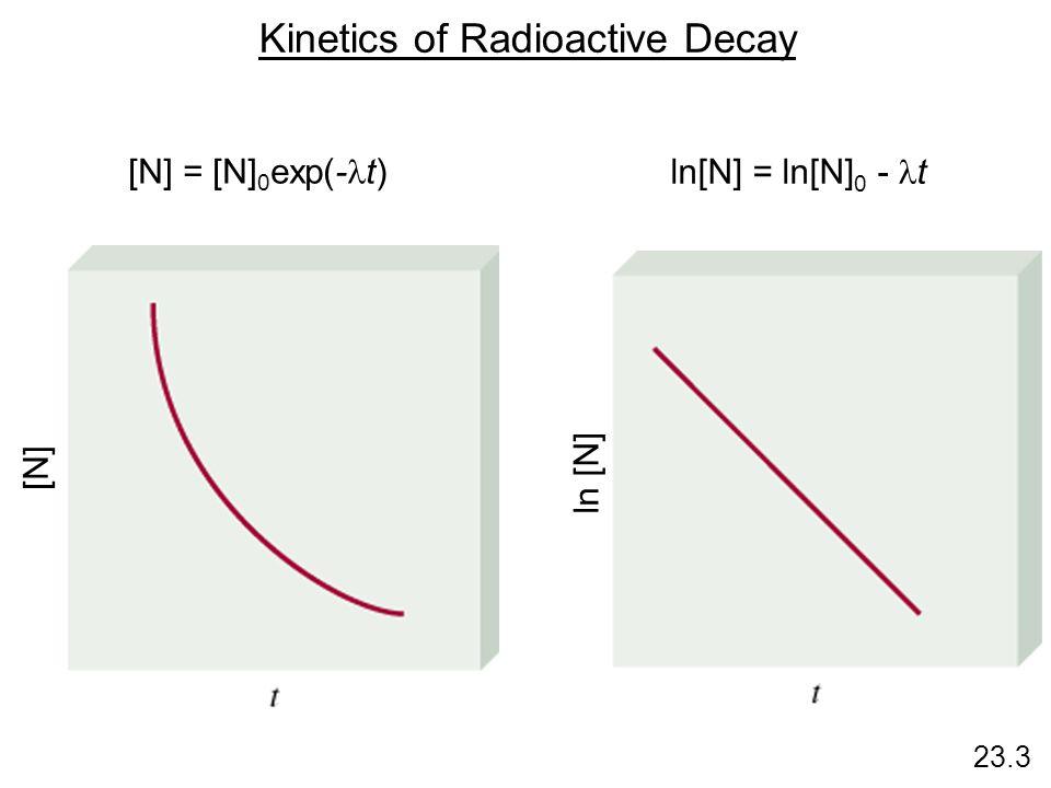 Kinetics of Radioactive Decay [N] = [N] 0 exp(- t) ln[N] = ln[N] 0 - t [N] ln [N] 23.3