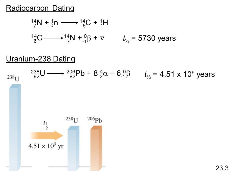 Radiocarbon Dating 14 N + 1 n 14 C + 1 H 716 0 14 C 14 N + 0 + 6 7 t ½ = 5730 years Uranium-238 Dating 238 U 206 Pb + 8 4 + 6 0 92822 t ½ = 4.51 x 10